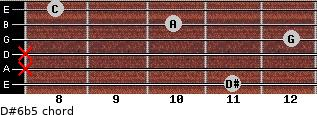 D#6b5 for guitar on frets 11, x, x, 12, 10, 8