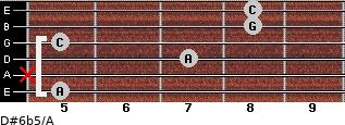 D#6b5/A for guitar on frets 5, x, 7, 5, 8, 8