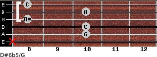 D#6b5/G for guitar on frets x, 10, 10, 8, 10, 8