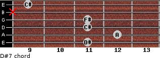 D#º7 for guitar on frets 11, 12, 11, 11, x, 9