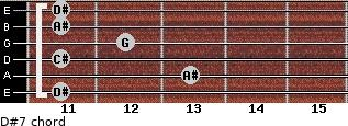 D#7 for guitar on frets 11, 13, 11, 12, 11, 11