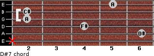 D#º7 for guitar on frets x, 6, 4, 2, 2, 5
