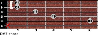 D#-7 for guitar on frets x, 6, 4, 3, 2, 2