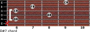 D#-7 for guitar on frets x, 6, 8, 6, 7, 9