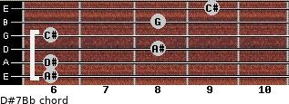 D#7/Bb for guitar on frets 6, 6, 8, 6, 8, 9