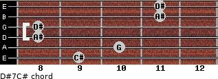 D#7/C# for guitar on frets 9, 10, 8, 8, 11, 11