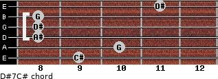 D#7/C# for guitar on frets 9, 10, 8, 8, 8, 11