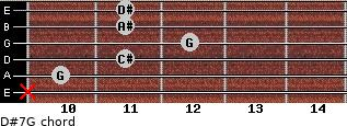 D#7/G for guitar on frets x, 10, 11, 12, 11, 11