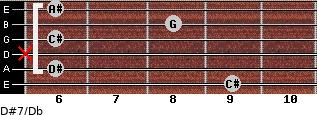 D#7/Db for guitar on frets 9, 6, x, 6, 8, 6