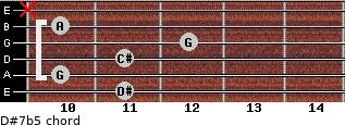 D#7b5 for guitar on frets 11, 10, 11, 12, 10, x