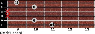 D#7b5 for guitar on frets 11, 10, x, x, 10, 9