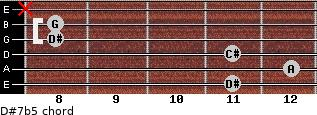 D#7b5 for guitar on frets 11, 12, 11, 8, 8, x