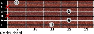 D#7b5 for guitar on frets 11, 12, x, 12, x, 9