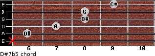 D#7b5 for guitar on frets x, 6, 7, 8, 8, 9