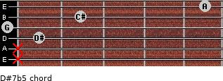 D#7b5 for guitar on frets x, x, 1, 0, 2, 5