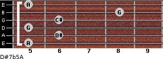 D#7b5/A for guitar on frets 5, 6, 5, 6, 8, 5