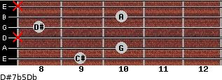 D#7b5/Db for guitar on frets 9, 10, x, 8, 10, x