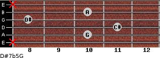 D#7b5/G for guitar on frets x, 10, 11, 8, 10, x