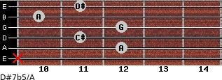 D#7b5/A for guitar on frets x, 12, 11, 12, 10, 11