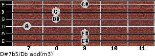D#7b5/Db add(m3) guitar chord