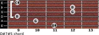 D#7#5 for guitar on frets 11, 10, 9, 12, 12, 9