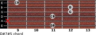 D#7#5 for guitar on frets 11, x, 11, 12, 12, 9