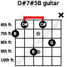 D#7#5/B for guitar on frets 7, 6, 9, 6, 8, x