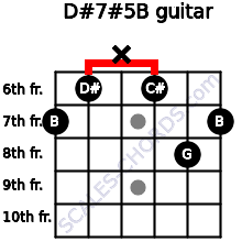 D#7#5/B for guitar on frets 7, 6, x, 6, 8, 7