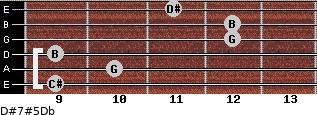 D#7#5/Db for guitar on frets 9, 10, 9, 12, 12, 11