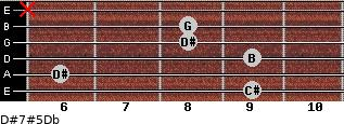 D#7#5/Db for guitar on frets 9, 6, 9, 8, 8, x