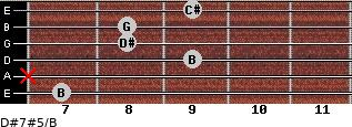 D#7#5/B for guitar on frets 7, x, 9, 8, 8, 9