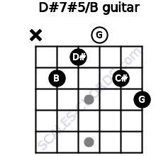 D#7#5/B for guitar on frets x, 2, 1, 0, 2, 3