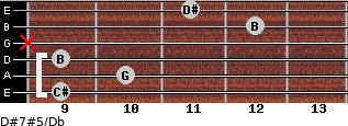 D#7#5/Db for guitar on frets 9, 10, 9, x, 12, 11