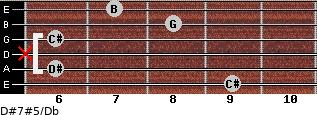 D#7#5/Db for guitar on frets 9, 6, x, 6, 8, 7