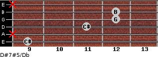 D#7#5/Db for guitar on frets 9, x, 11, 12, 12, x