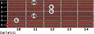 D#7#5/G for guitar on frets x, 10, 11, 12, 12, 11