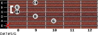 D#7#5/G for guitar on frets x, 10, 9, 8, 8, 9