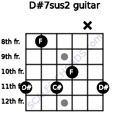 D#7sus2 for guitar on frets 11, 8, 11, 10, x, 11
