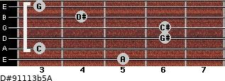 D#9/11/13b5/A for guitar on frets 5, 3, 6, 6, 4, 3