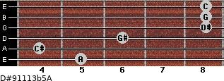 D#9/11/13b5/A for guitar on frets 5, 4, 6, 8, 8, 8