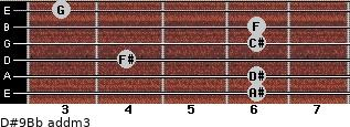 D#9/Bb add(m3) for guitar on frets 6, 6, 4, 6, 6, 3