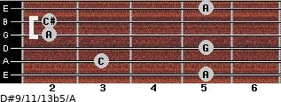 D#9/11/13b5/A for guitar on frets 5, 3, 5, 2, 2, 5