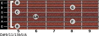 D#9/11/13b5/A for guitar on frets 5, 8, 6, 5, 8, 5