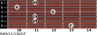 D#9/11/13b5/F for guitar on frets 13, 11, 11, 12, 10, 11