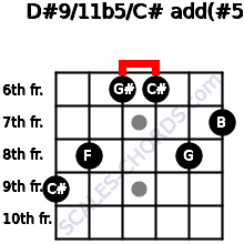 D#9/11b5/C# add(#5) for guitar on frets 9, 8, 6, 6, 8, 7