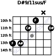 D#9/11sus/F for guitar on frets 13, 13, 11, 10, x, 11
