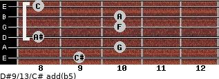 D#9/13/C# add(b5) for guitar on frets 9, 10, 8, 10, 10, 8