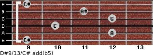 D#9/13/C# add(b5) for guitar on frets 9, 12, 10, 12, 11, 9