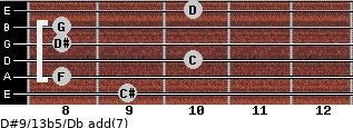 D#9/13b5/Db add(7) guitar chord