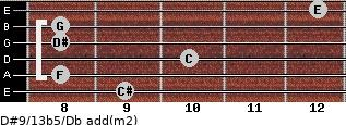 D#9/13b5/Db add(m2) guitar chord